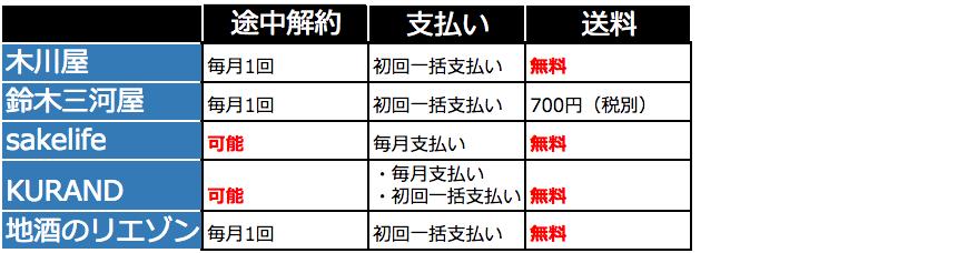 日本酒サブスクリプションの比較2