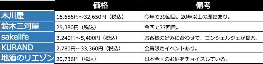 日本酒サブスクリプションの比較3