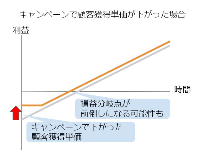 セールで顧客獲得単価が下がった場合のグラフ