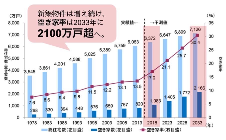 空き家の推移グラフ