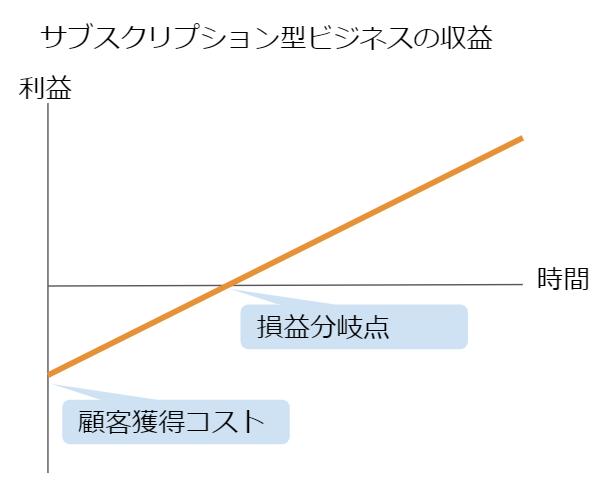サブスクリプションの収益グラフ