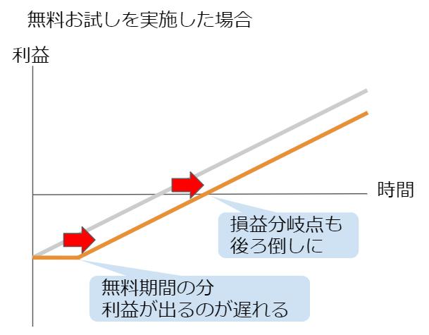 サブスクリプションで無料お試しを導入した場合のグラフ