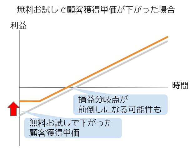 無料お試しで顧客獲得単価が下がった場合のグラフ