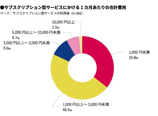 サブスクにかける利用費用グラフ