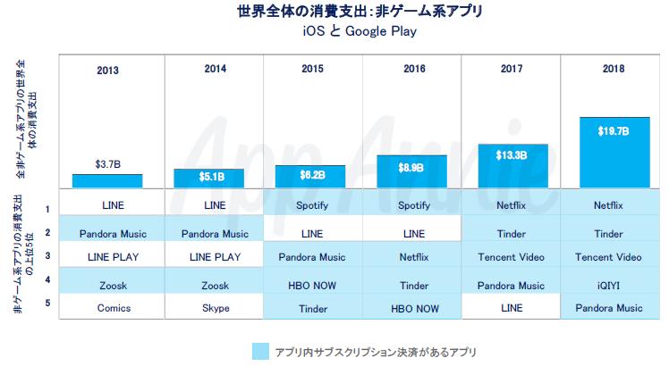 世界のアプリ市場サブスクが牽引、非ゲーム上位5位がサブスクアプリに