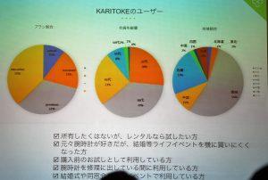 カリトケのユーザー分布
