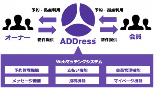 ADDressの仕組み