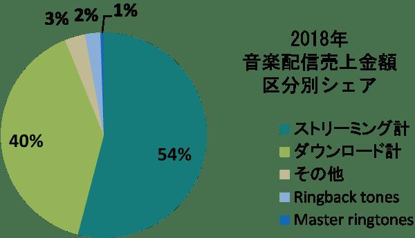 ストリーミング型とダウンロード型の音楽配信比率