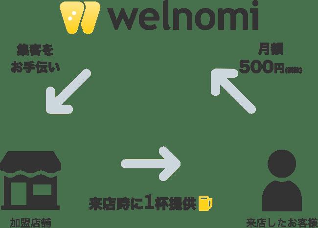 『welnomi』の仕組み