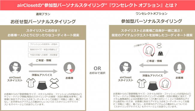 ワンセレクトではサブスクリプションユーザーが1着服を選ぶことができる