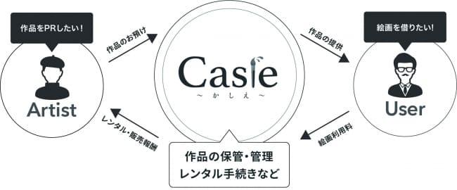 サブスクリプションサービス『Casie』の仕組み