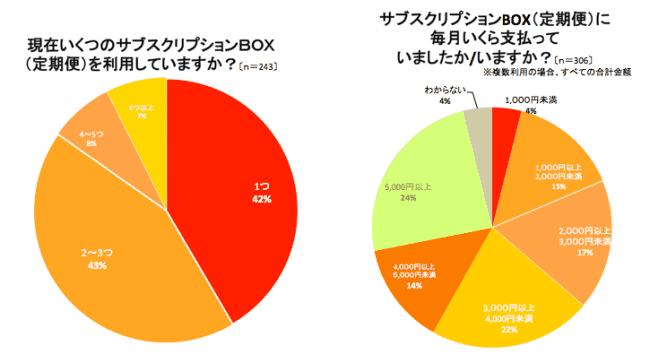 サブスクリプションBOXの利用経験に関する調査