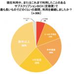 サブスクリプションBOXの利用期間に関する調査