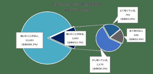 サブスクに必須のカスタマーサクセス「聞いたことがない」が86.3% アイティクラウド調査