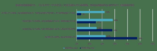 カスタマーサクセスは比較的外資系企業での浸透が進んでいる