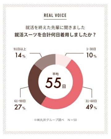 丸井の調査によれば、就活生のスーツ利用日数は平均55日