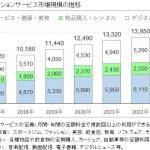 サブスクリプションサービスの市場規模 今後の拡大