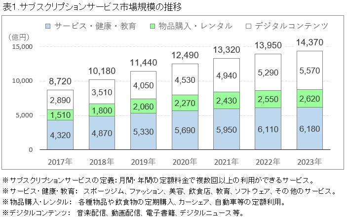 サブスクリプションサービスの市場規模、2023年に1.4兆円に ICT総研調査