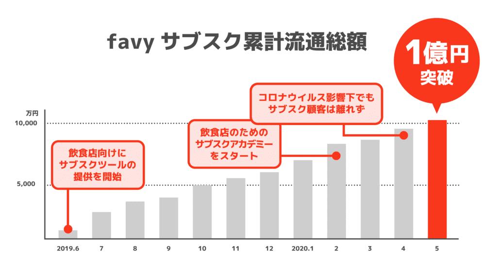 飲食業のサブスクfavyの累計流通総額